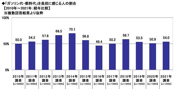 6.「ガソリン代・燃料代」を負担に感じる人の割合【2010年〜2021年:経年比較】.jpg
