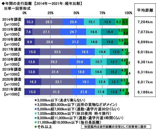 2.年間の走行距離【2014年〜2021年:経年比較】.jpg